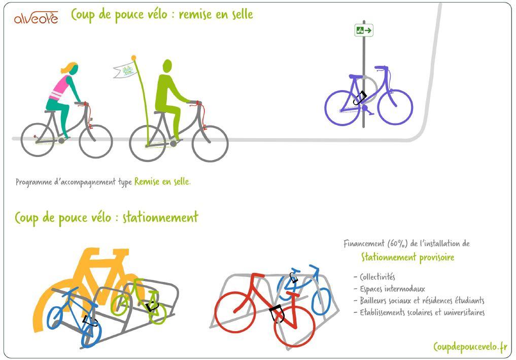 Visuel de présentation coup de pouce vélo du plan vélo